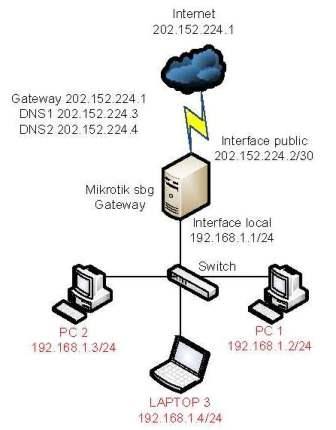 Contoh Kasus Mikrotik sebagai Gateway